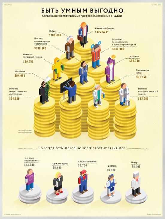 Самые востребованные и высокооплачиваемые профессии в России в 2017 году