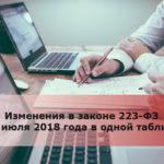 Изменения в законе 223-ФЗ с 1 июля 2018 года в одной таблице